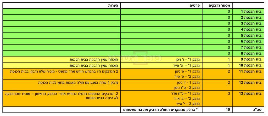הטבלה של נציגי 'הפלג'