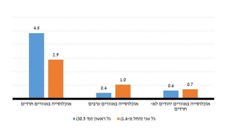 היחס בין החלק בתחלואה לחלק באוכלוסייה, לפי קבוצת אוכלוסייה דומיננטית באזור (מתוך הדו''ח)