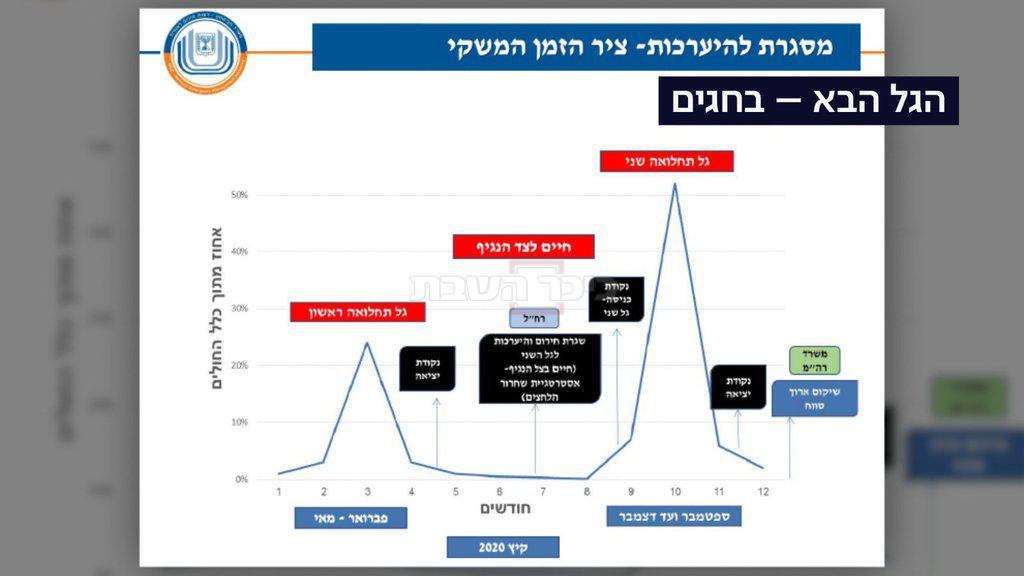תחזית רשות החירום הלאומית (צילום מסך מתוך כאן 11)