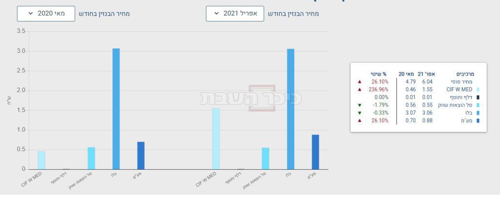 ההשוואה לחודש מאי 2020 (מתוך משרד האנרגיה)