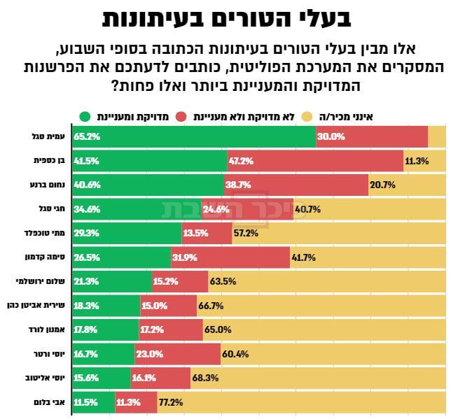 מדד בעלי הטור האמינים (צילום: מתוך וואלה ברנז'ה)