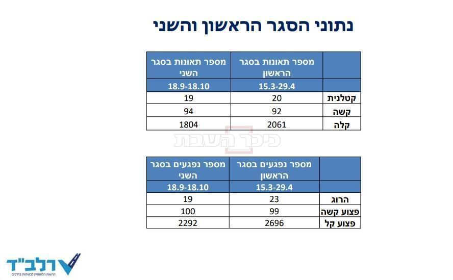 הנתונים שהוצגו במהלך הפגישה