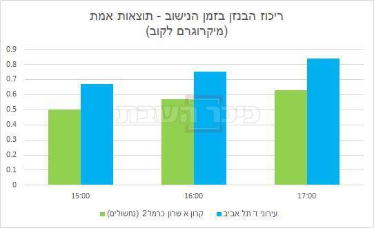 נתוני הזיהום אתמול בהם תל אביב מובילה