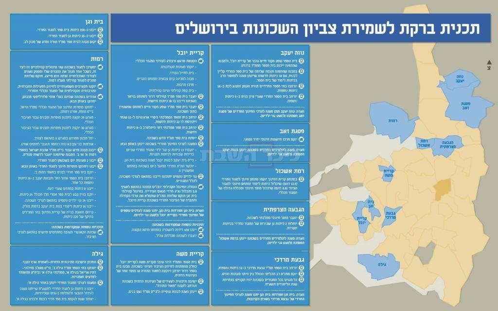 תוכנית חלוקת ירושלים של ניר ברקת