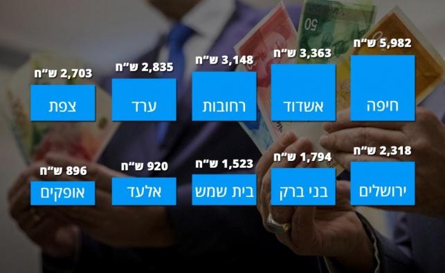 הדירוג: כמה כסף הרשויות משקיעות בכם?