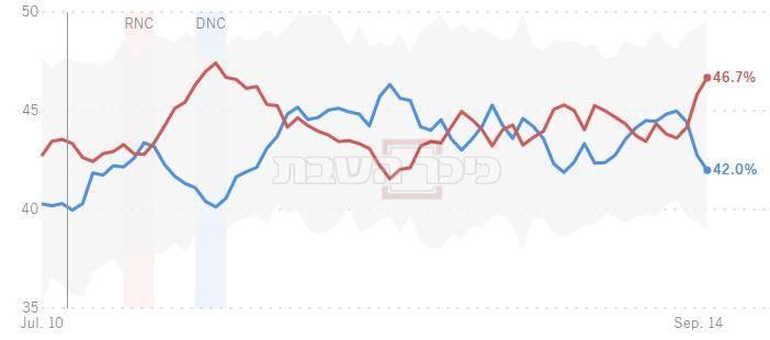 כחול יורד - קלינטון, אדום עולה טראמפ