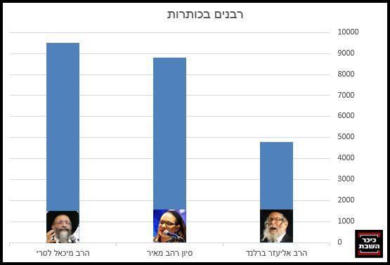 צילומים: יעקב כהן ומנדי הכטמן - פלאש 90, מאיר אלפסי - כיכר השבת