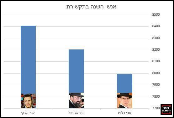 צילומים: חדשות 2, שלומי כהן - כיכר השבת, אלי קובין