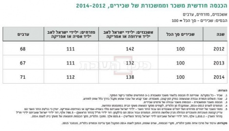 פערי השכר בין אשכנזים, מזרחים וערבים