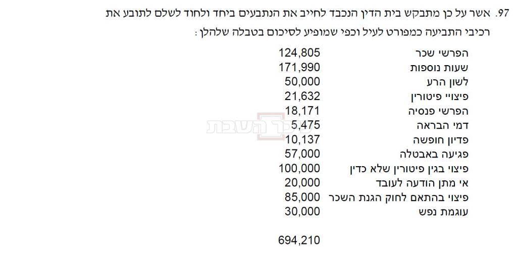 סכום הפיצויים שדורש אליוביץ מהרב שטרן והמועצה הדתית