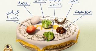 הגדה עם תרגום לערבית; מאות יהודים במדינות ערב חגגו בחשאי