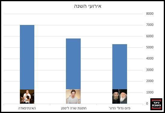 צילומים: יעקב נחומי, הדס פרוש ויונתן זינדל - פלאש 90 ומאיר אלפסי - כיכר השבת