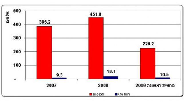 גרף רווחי נגב קרמיקה