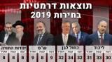 ערוץ 13 מעדכן: הליכוד צלל - הערבים זינקו