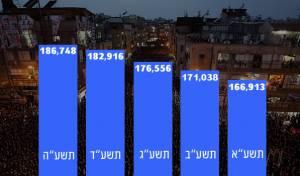 העלייה במספר תושבי בני ברק לאורך השנים האחרונות