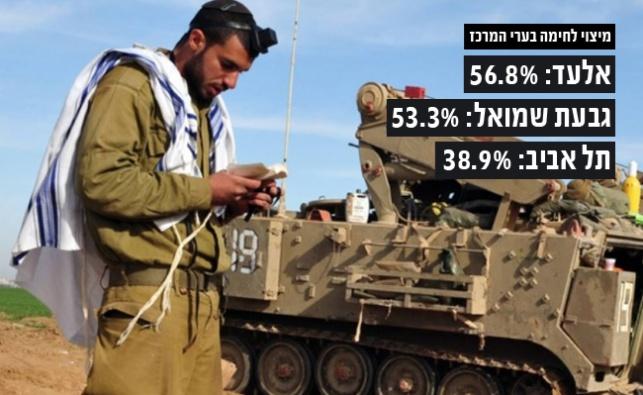 מפתיע: אלעד עם אחוז הלוחמים הגדול ביותר