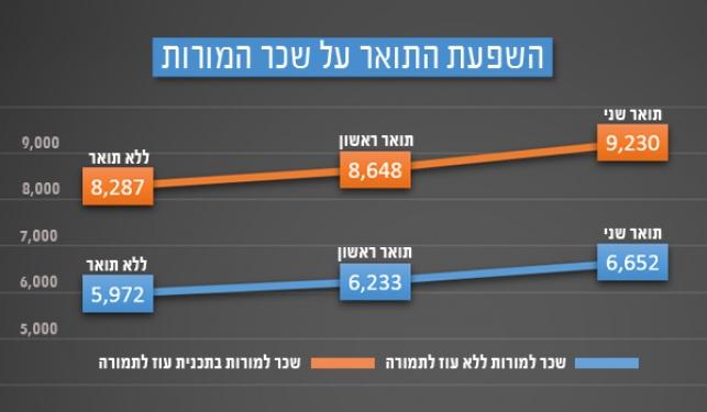 כך צפוי להשפיע היתר הרבנים לתואר שני על שכר המורות החרדיות