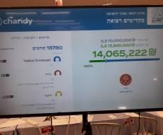 מסך התרומות בסיום הקמפיין
