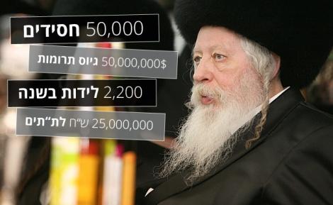 """האדמו""""ר מגור - המספרים נחשפו: המיליונים של חסידות גור"""