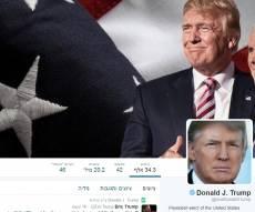 חשבון הטוויטר של טראמפ - טראמפ מפתיע: אני לא אוהב לצייץ בטוויטר